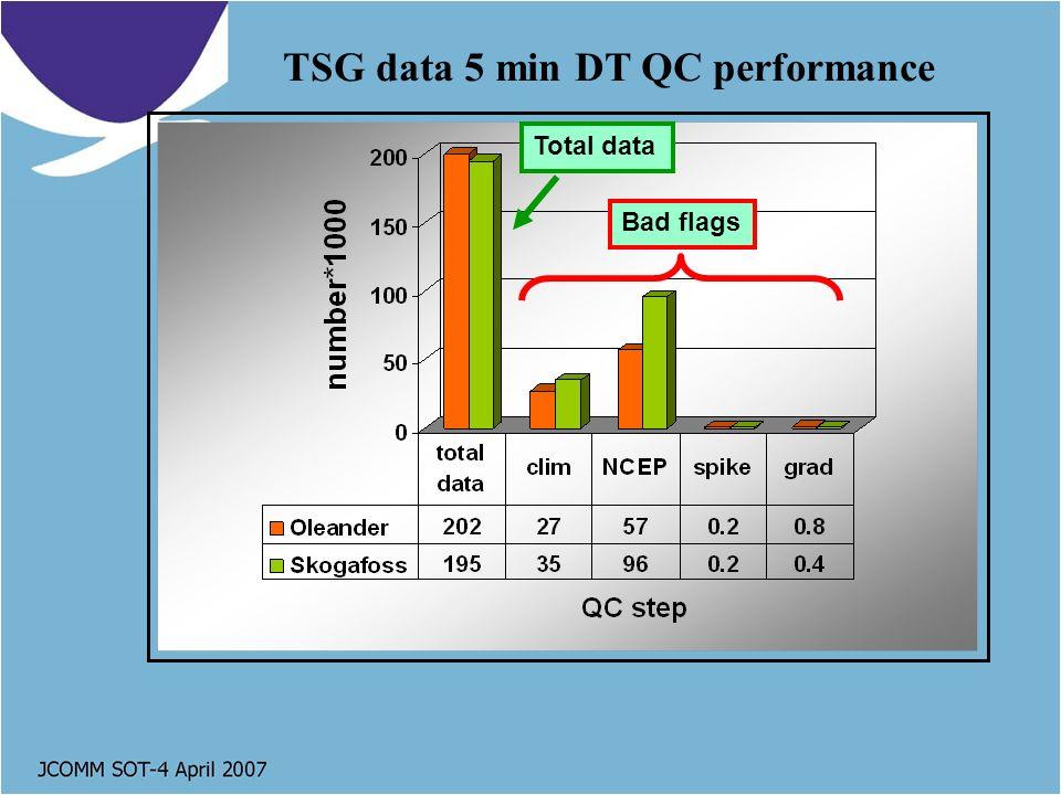 TSG data 5 min DT QC performance Bad flags Total data