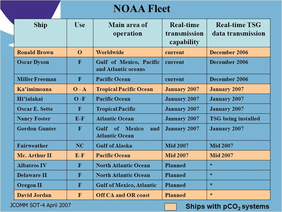 NOAA Fleet ShipUseMain area of operation Real-time transmission capability Real-time TSG data transmission Ronald BrownOWorldwidecurrentDecember 2006 Oscar DysonFGulf of Mexico, Pacific and Atlantic oceans currentDecember 2006 Miller FreemanFPacific OceancurrentDecember 2006 KaimimoanaO - ATropical Pacific OceanJanuary 2007 HiialakaiO -FPacific OceanJanuary 2007 Oscar E.