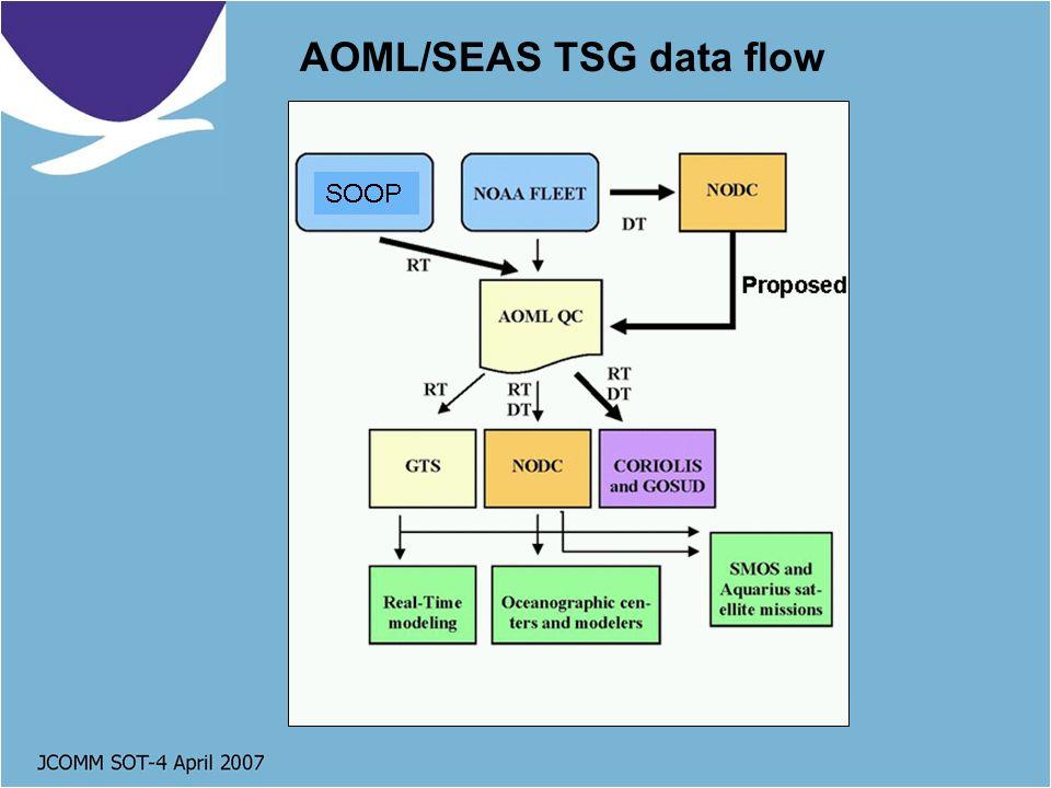 AOML/SEAS TSG data flow