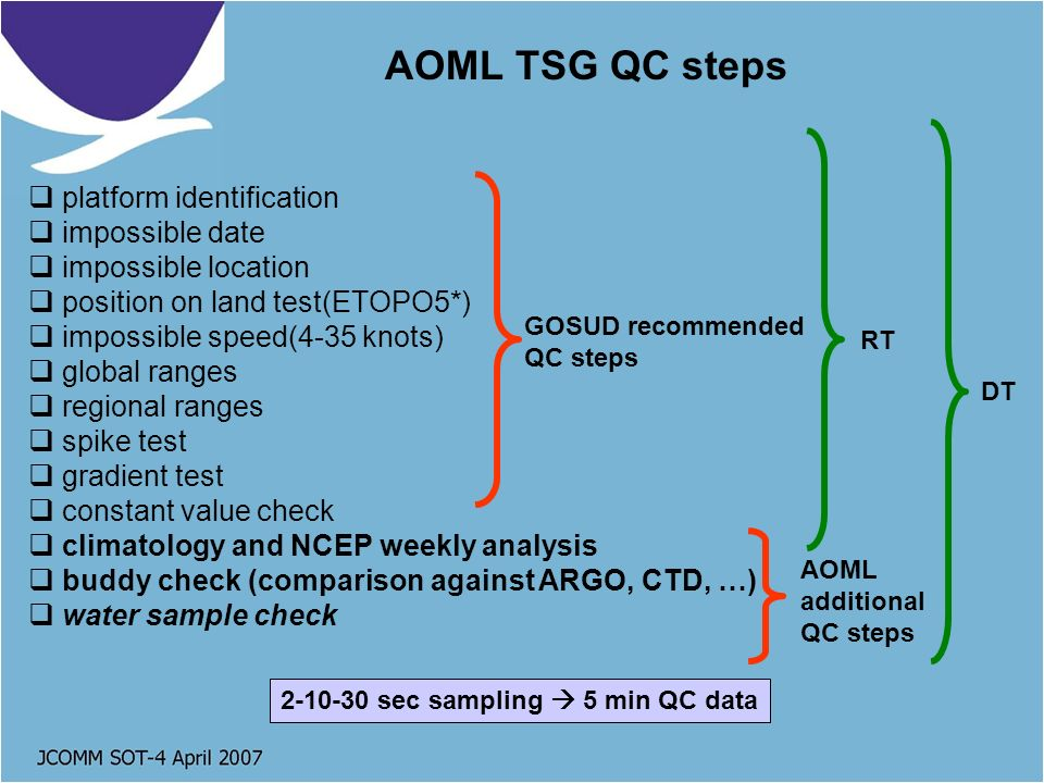 platform identification impossible date impossible location position on land test(ETOPO5*) impossible speed(4-35 knots) global ranges regional ranges spike test gradient test constant value check climatology and NCEP weekly analysis buddy check (comparison against ARGO, CTD, …) water sample check AOML TSG QC steps GOSUD recommended QC steps AOML additional QC steps RT DT 2-10-30 sec sampling 5 min QC data