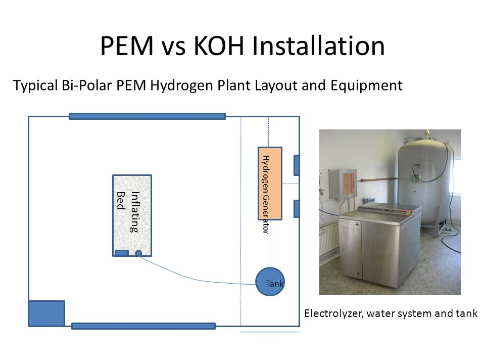 PEM vs KOH Installation Typical Bi-Polar PEM Hydrogen Plant Layout and Equipment Inflating Bed Hydrogen Generator Tank Electrolyzer, water system and tank
