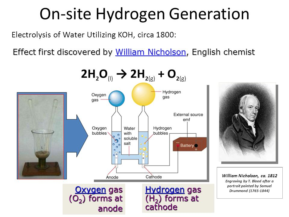 On-site Hydrogen Generation Electrolysis of Water Utilizing KOH, circa 1800: 2H 2 O (l) 2H 2(g) + O 2(g) HydrogenHydrogen gas (H 2 ) forms at cathode Hydrogen OxygenOxygen gas (O 2 ) forms at anode Oxygen William Nicholson, ca.