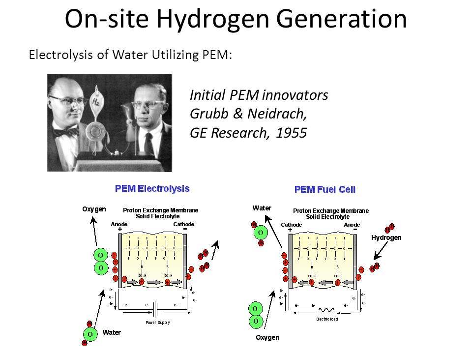 On-site Hydrogen Generation Initial PEM innovators Grubb & Neidrach, GE Research, 1955 Electrolysis of Water Utilizing PEM: