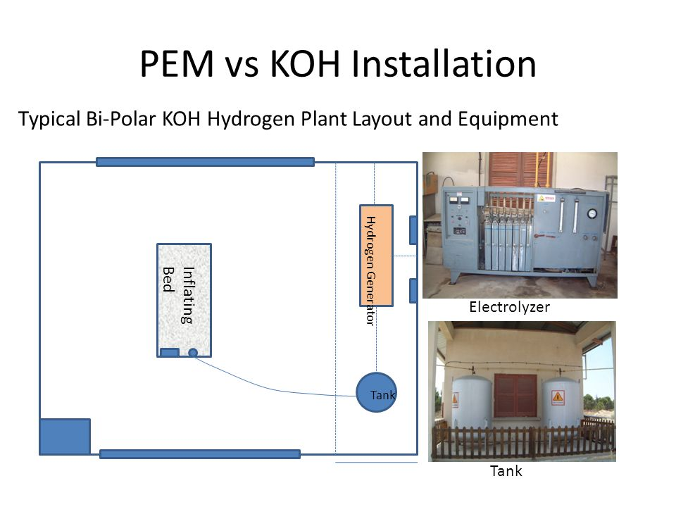 PEM vs KOH Installation Typical Bi-Polar KOH Hydrogen Plant Layout and Equipment Inflating Bed Hydrogen Generator Tank Electrolyzer Tank