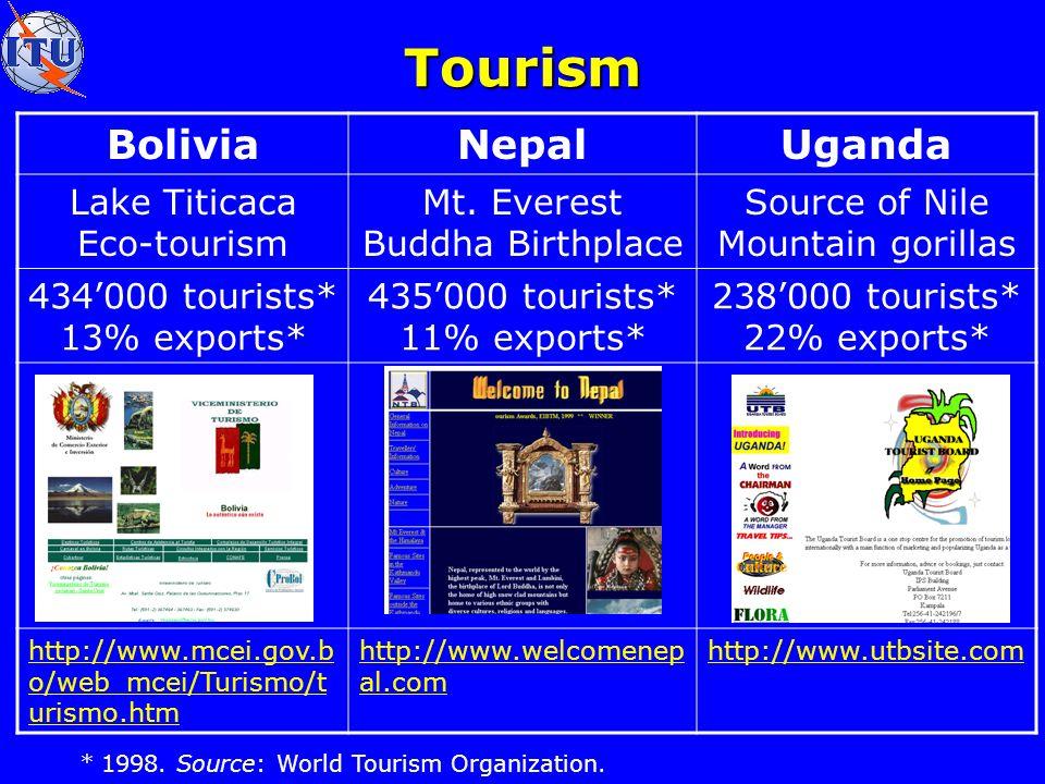 Tourism BoliviaNepalUganda Lake Titicaca Eco-tourism Mt.