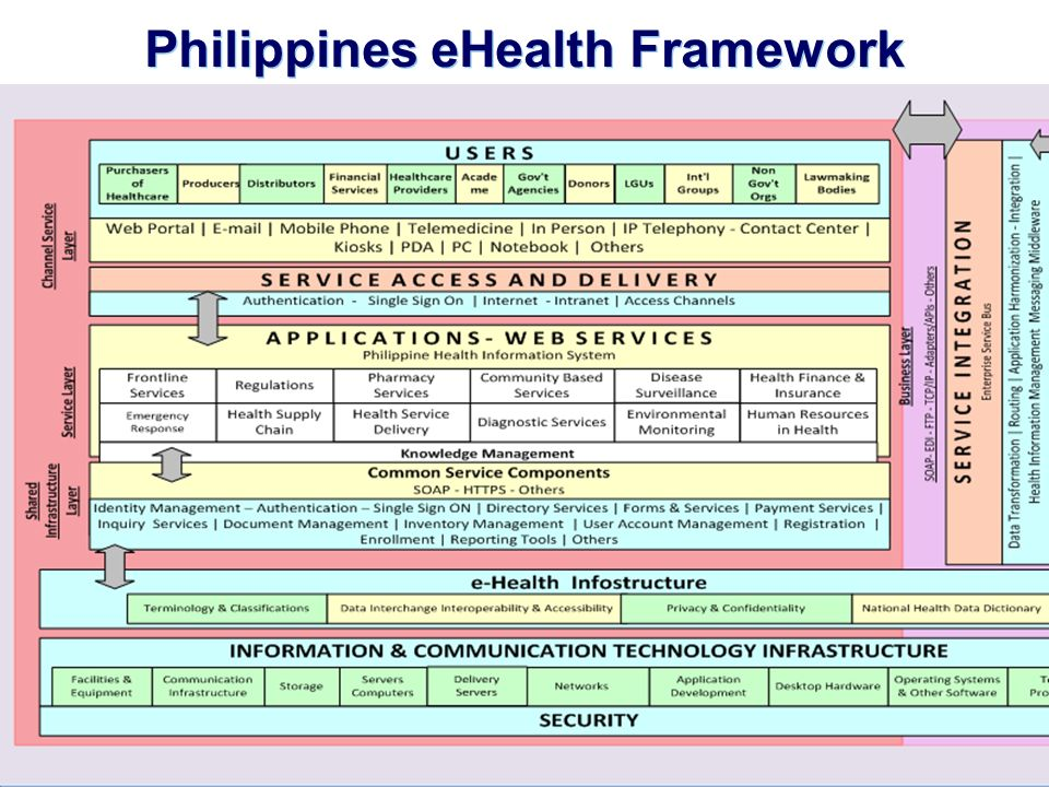 E-health services in low-resource settings – Tokyo, Japan | 4 – 5 January |3 | Philippines eHealth Framework