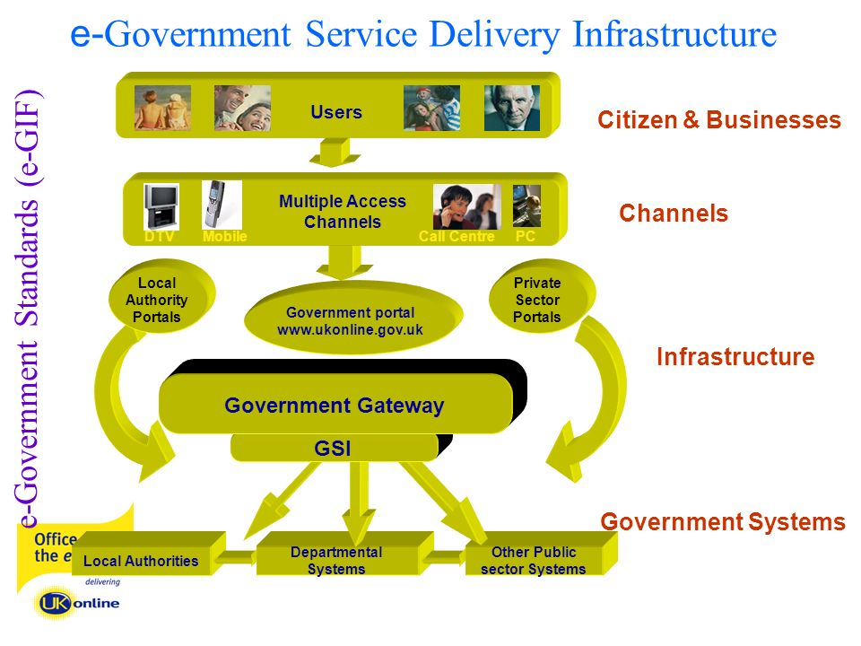 Local Authorities Departmental Systems Other Public sector Systems Channels Infrastructure Citizen & Businesses Government Systems GSI Government Gateway Private Sector Portals Government portal www.ukonline.gov.uk Local Authority Portals Multiple Access Channels DTVMobileCall CentrePC Users e-Government Standards (e-GIF) e- Government Service Delivery Infrastructure