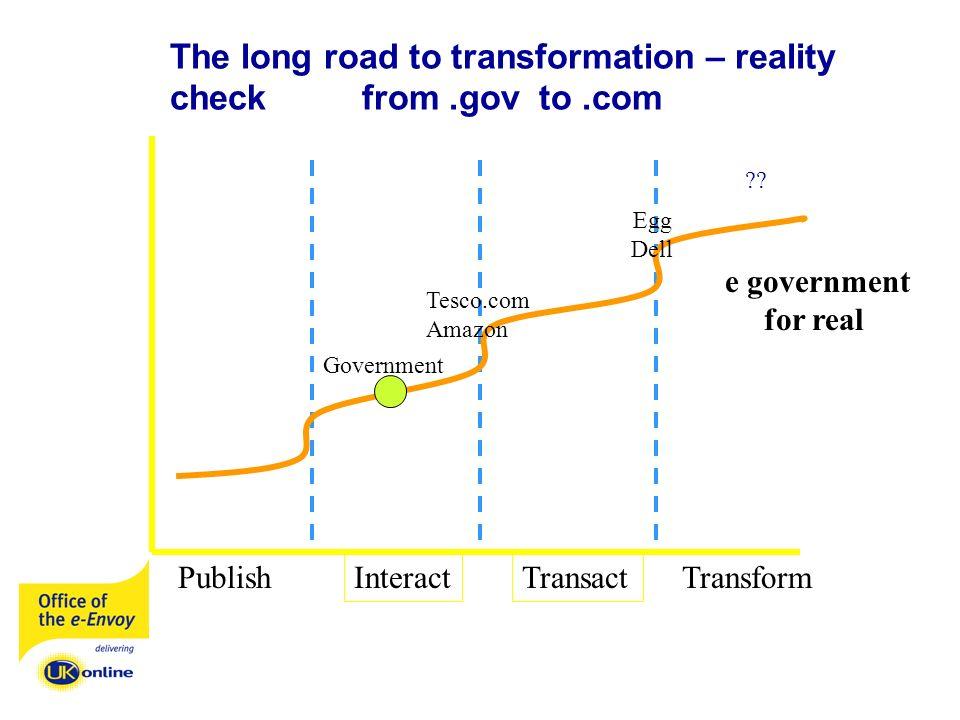 Publish Interact Transform Transact The long road to transformation – reality checkfrom.gov to.com Government ?? Egg Dell Tesco.com Amazon e governmen