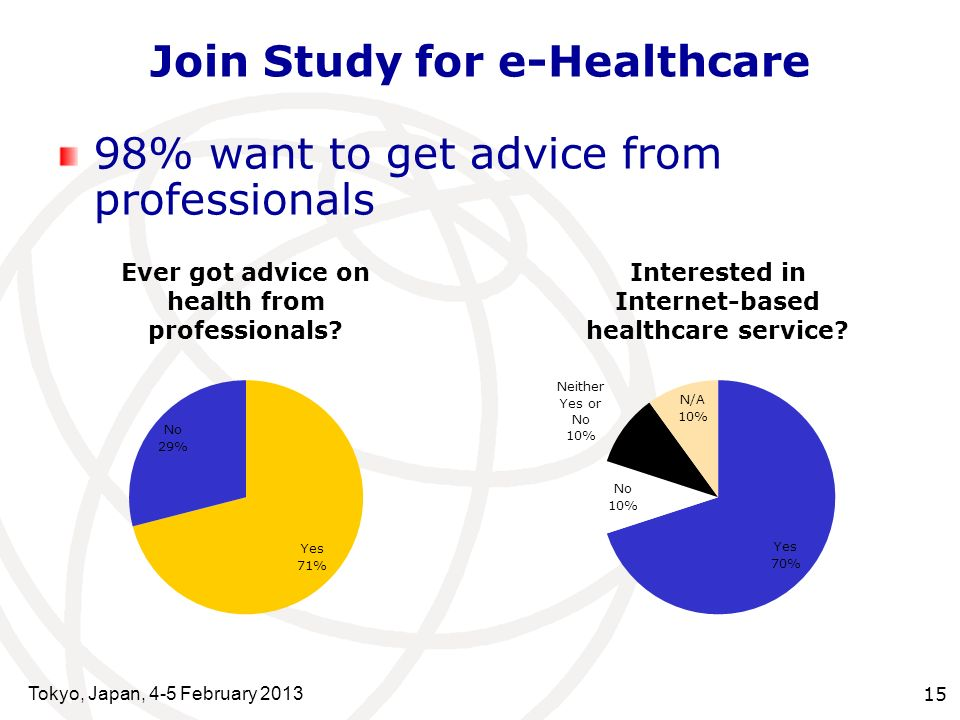 Tokyo, Japan, 4-5 February 2013 15 Join Study for e-Healthcare 98% want to get advice from professionals