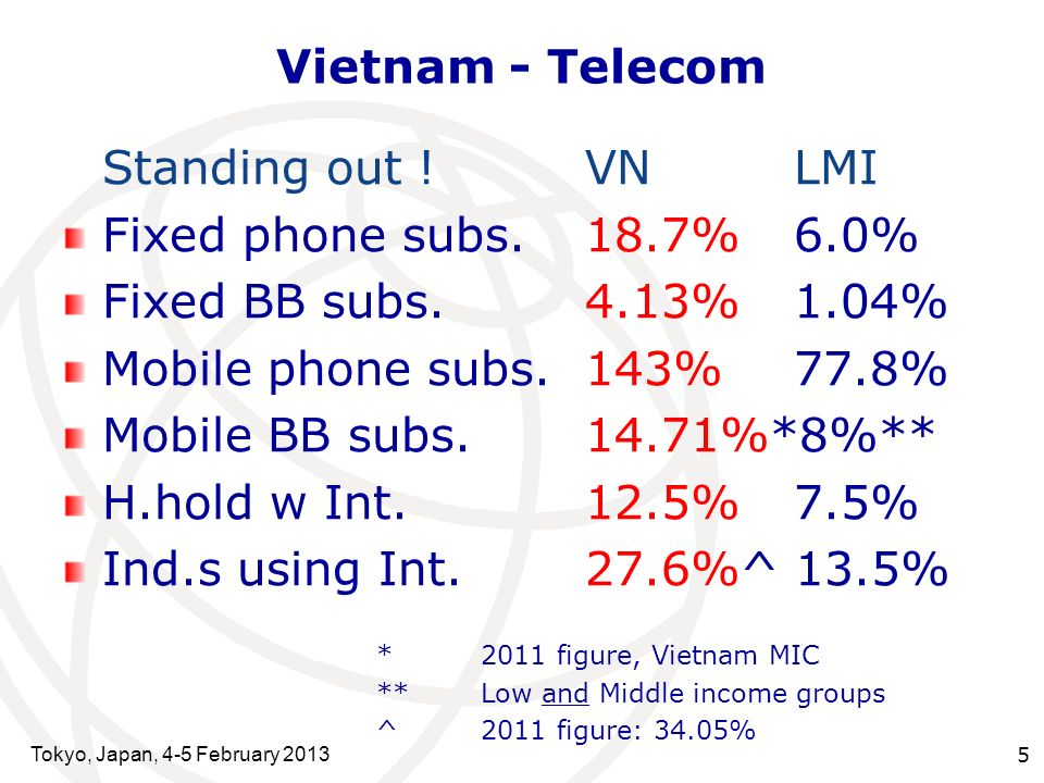 Tokyo, Japan, 4-5 February 2013 5 Vietnam - Telecom Standing out !VNLMI Fixed phone subs.18.7%6.0% Fixed BB subs.4.13%1.04% Mobile phone subs.143%77.8