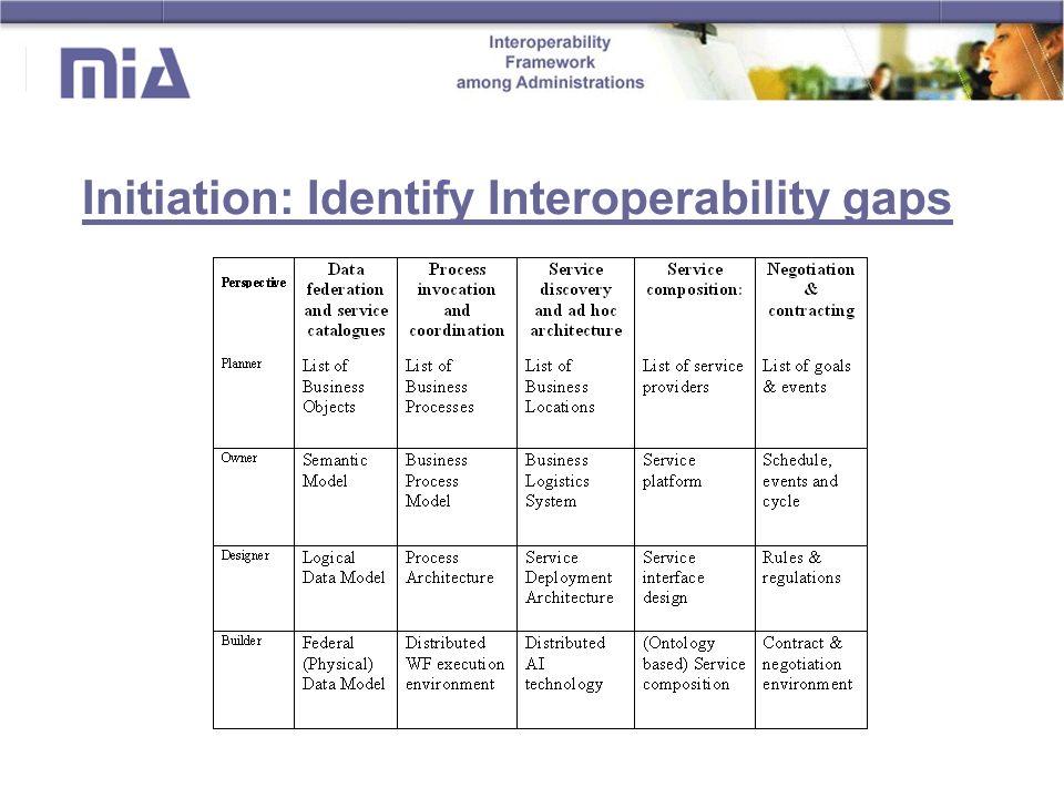 Initiation: Identify Interoperability gaps