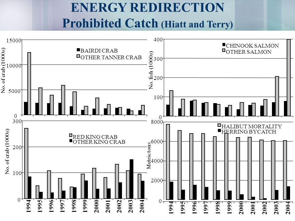 ENERGY REDIRECTION Prohibited Catch (Hiatt and Terry) 0 5000 10000 15000 No.