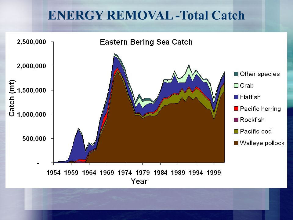ENERGY REMOVAL -Total Catch