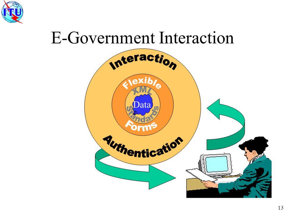 13 E-Government Interaction Data
