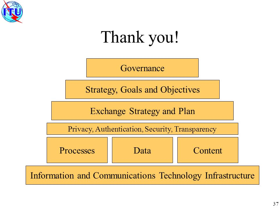 37 Governance Strategy, Goals and Objectives Exchange Strategy and Plan ProcessesDataContent Information and Communications Technology Infrastructure Privacy, Authentication, Security, Transparency Thank you!