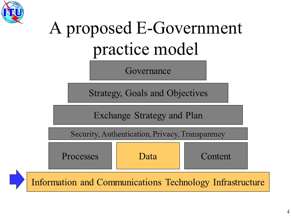 4 Governance Strategy, Goals and Objectives Exchange Strategy and Plan ProcessesDataContent Information and Communications Technology Infrastructure Security, Authentication, Privacy, Transparency
