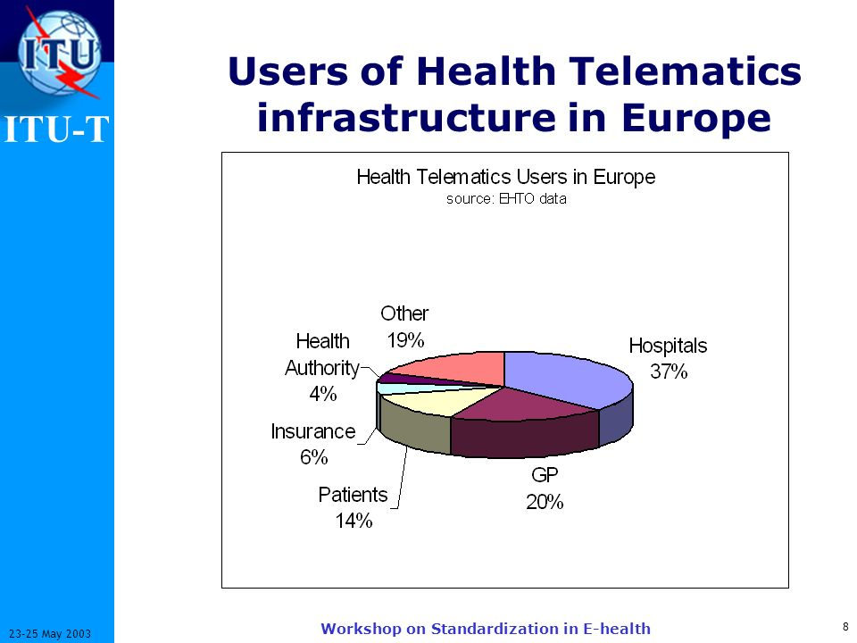 ITU-T 8 23-25 May 2003 Workshop on Standardization in E-health Users of Health Telematics infrastructure in Europe