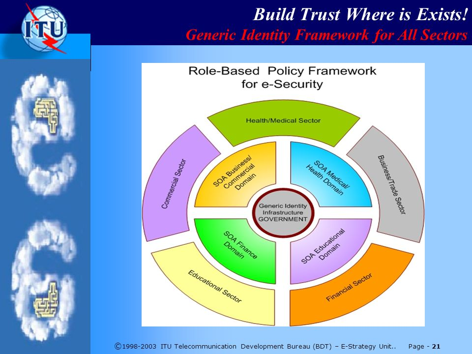 © 1998-2003 ITU Telecommunication Development Bureau (BDT) – E-Strategy Unit..