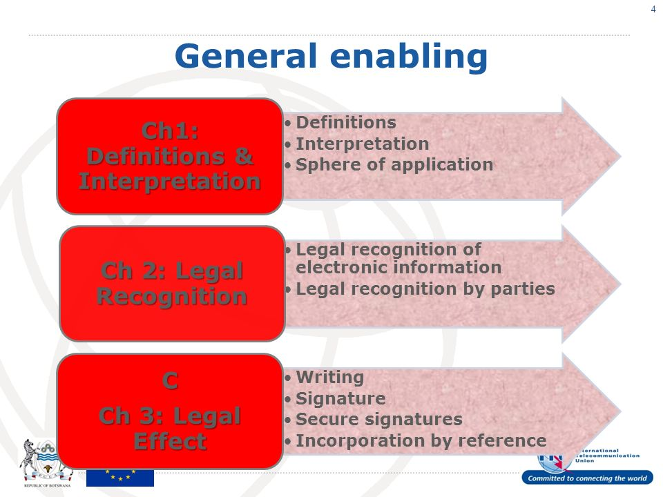 General enabling Definitions Interpretation Sphere of application Ch1: Definitions & Interpretation Legal recognition of electronic information Legal recognition by parties Ch 2: Legal Recognition Writing Signature Secure signatures Incorporation by reference C Ch 3: Legal Effect 4