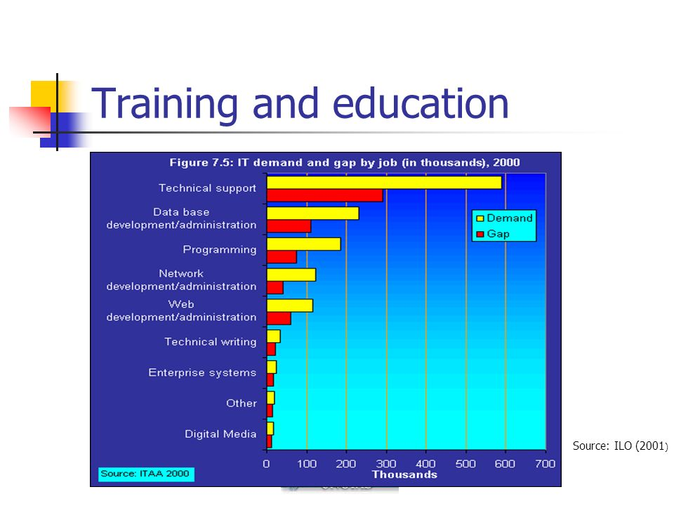Training and education Source: ILO (2001 )