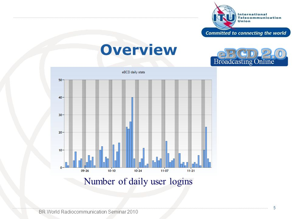 BR World Radiocommunication Seminar 2010 5 Overview Number of daily user logins