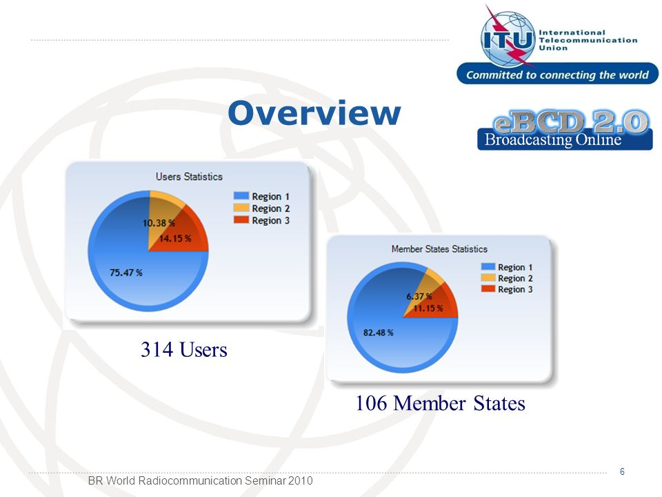 BR World Radiocommunication Seminar 2010 6 Overview 314 Users 106 Member States