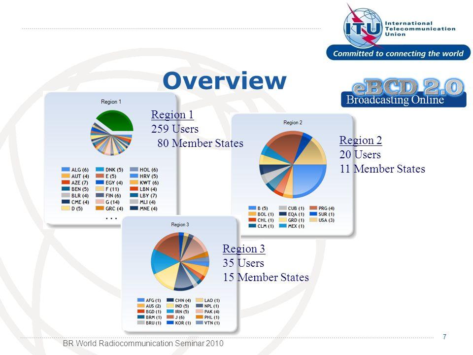 BR World Radiocommunication Seminar 2010 7 Overview Region 2 20 Users 11 Member States Region 1 259 Users 80 Member States Region 3 35 Users 15 Member States
