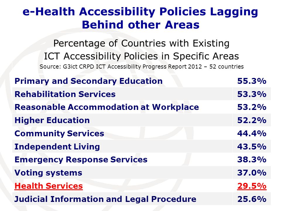 e-Health Accessibility Policies Lagging Behind other Areas Percentage of Countries with Existing ICT Accessibility Policies in Specific Areas Source: G3ict CRPD ICT Accessibility Progress Report 2012 – 52 countries Primary and Secondary Education55.3% Rehabilitation Services53.3% Reasonable Accommodation at Workplace53.2% Higher Education52.2% Community Services44.4% Independent Living43.5% Emergency Response Services38.3% Voting systems37.0% Health Services29.5% Judicial Information and Legal Procedure25.6%