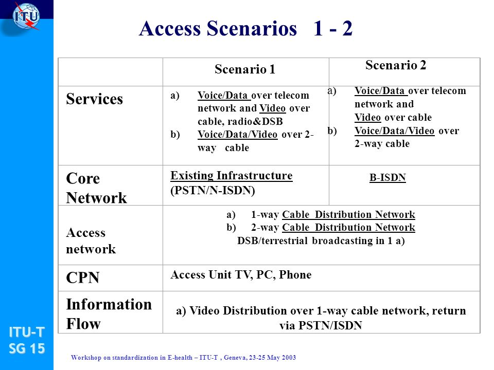 ITU-T SG 15 Workshop on standardization in E-health – ITU-T, Geneva, 23-25 May 2003 Scenario 1 Services a)Voice/Data over telecom network and Video over cable, radio&DSB b)Voice/Data/Video over 2- way cable Core Network Existing Infrastructure (PSTN/N-ISDN) Access network a)1-way Cable Distribution Network b) 2-way Cable Distribution Network DSB/terrestrial broadcasting in 1 a) CPN Access Unit TV, PC, Phone Information Flow a) Video Distribution over 1-way cable network, return via PSTN/ISDN Access Scenarios 1 - 2 a )Voice/Data over telecom network and Video over cable b)Voice/Data/Video over 2-way cable B-ISDN Scenario 2