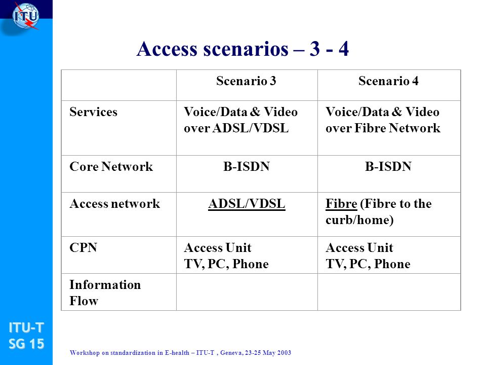 ITU-T SG 15 Workshop on standardization in E-health – ITU-T, Geneva, 23-25 May 2003 Access scenarios – 3 - 4 Scenario 3Scenario 4 ServicesVoice/Data & Video over ADSL/VDSL Voice/Data & Video over Fibre Network Core NetworkB-ISDN Access networkADSL/VDSLFibre (Fibre to the curb/home) CPNAccess Unit TV, PC, Phone Information Flow