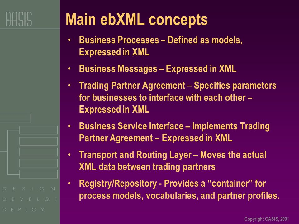 Copyright OASIS, 2001 Main ebXML concepts Business Processes – Defined as models, Expressed in XML Business Messages – Expressed in XML Trading Partne