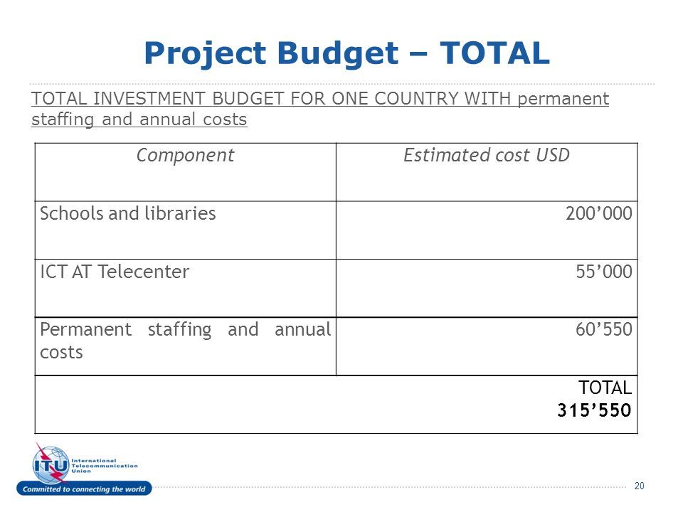 Project Budget – TOTAL TOTAL INVESTMENT BUDGET FOR ONE COUNTRY WITH permanent staffing and annual costs 20 ComponentEstimated cost USD Schools and libraries200000 ICT AT Telecenter55000 Permanent staffing and annual costs 60550 TOTAL 315550