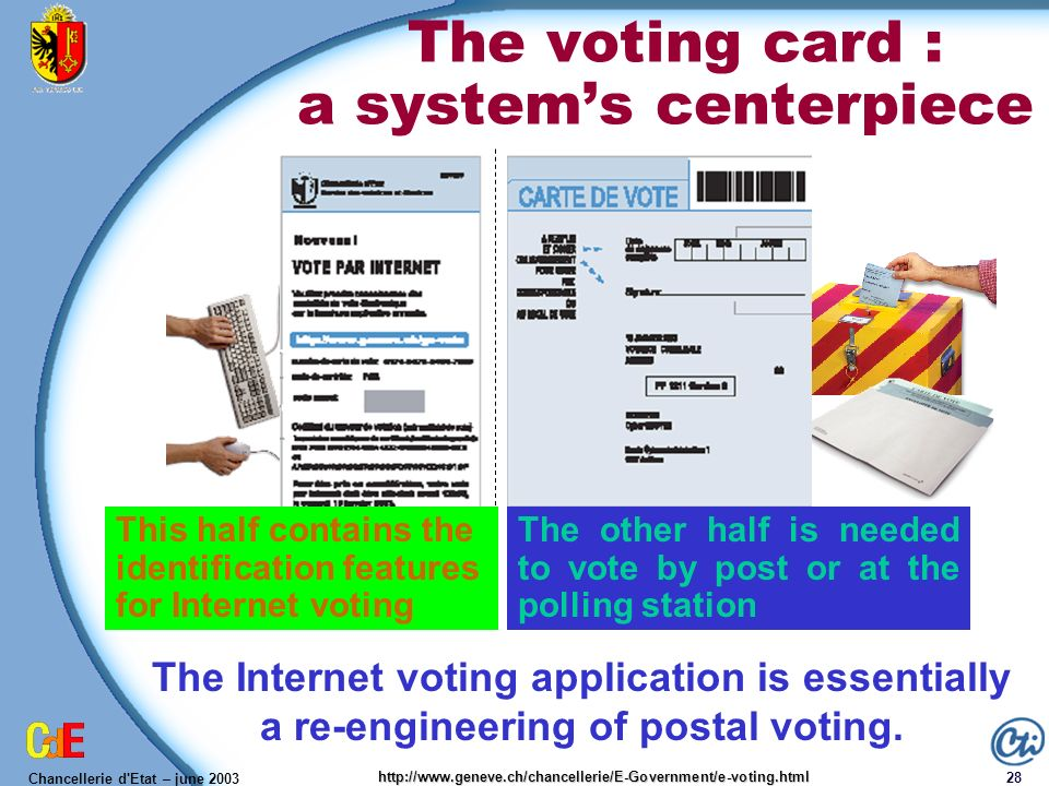 Chancellerie d'Etat – june 2003 28 http://www.geneve.ch/chancellerie/E-Government/e-voting.html The voting card : a systems centerpiece The Internet v