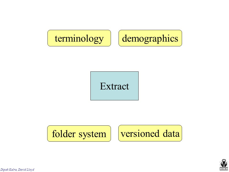 Extract terminologydemographics folder system versioned data