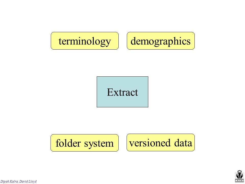 Extract terminologydemographics folder system versioned data
