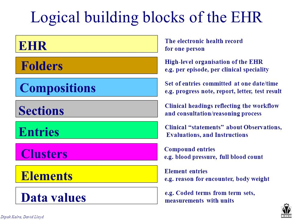Dipak Kalra, David Lloyd Logical building blocks of the EHR Compositions Set of entries committed at one date/time e.g.