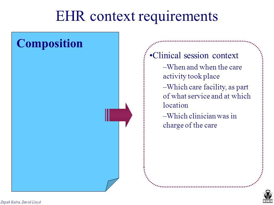 EHR context requirements Composition Clinical session context –When and when the care activity took place –Which care facility, as part of what service and at which location –Which clinician was in charge of the care