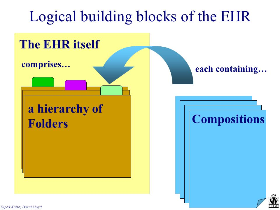Dipak Kalra, David Lloyd Logical building blocks of the EHR The EHR itself comprises… a hierarchy of Folders each containing… Compositions