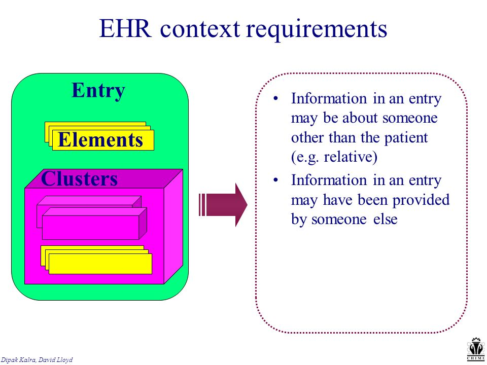 Dipak Kalra, David Lloyd EHR context requirements Information in an entry may be about someone other than the patient (e.g.