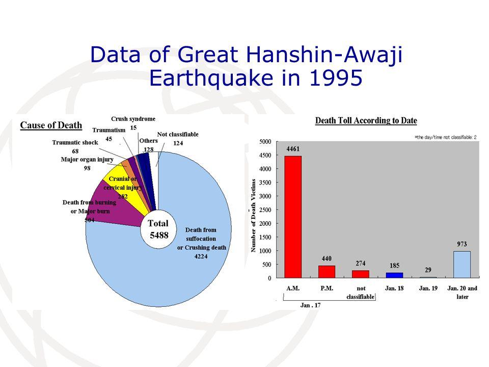 Data of Great Hanshin-Awaji Earthquake in 1995