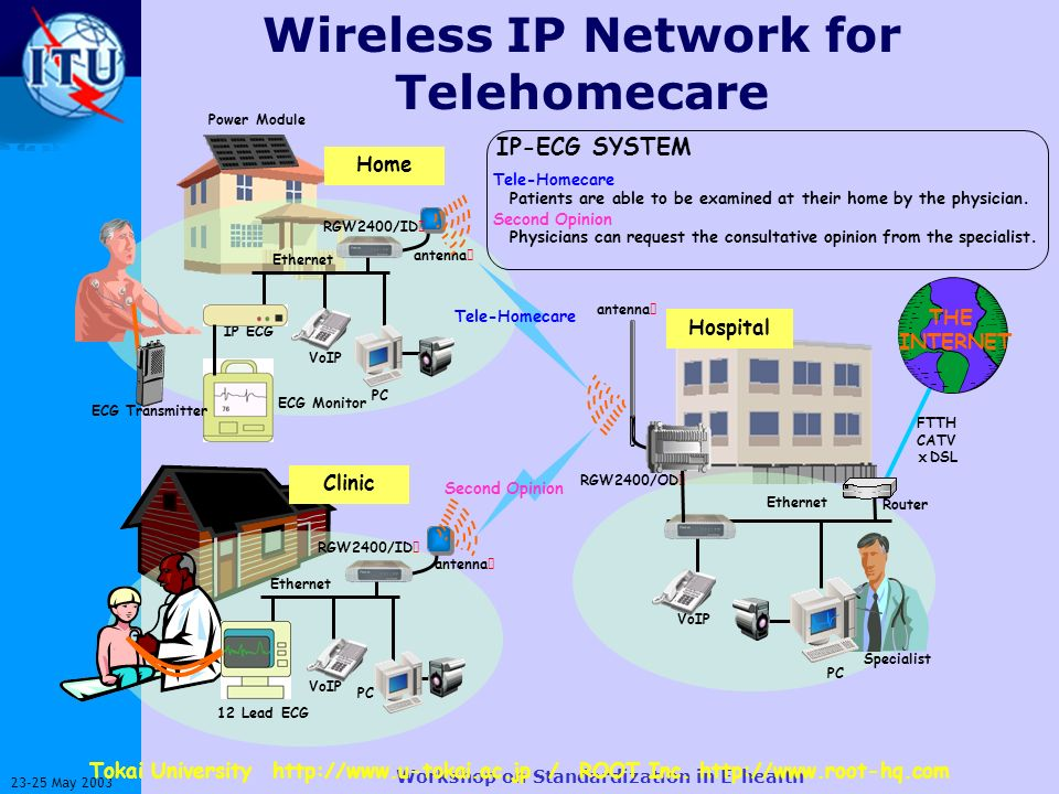 ITU-T 23-25 May 2003 Workshop on Standardization in E-health Wireless IP Network for Telehomecare RGW2400/ID antenna Home Power Module VoIP PC IP ECG Ethernet ECG Monitor Clinic RGW2400/ID antenna VoIP PC Ethernet 12 Lead ECG FTTH CATV DSL RGW2400/OD antenna Hospital VoIP PC Router Ethernet Specialist IP-ECG SYSTEM Tele-Homecare Patients are able to be examined at their home by the physician.