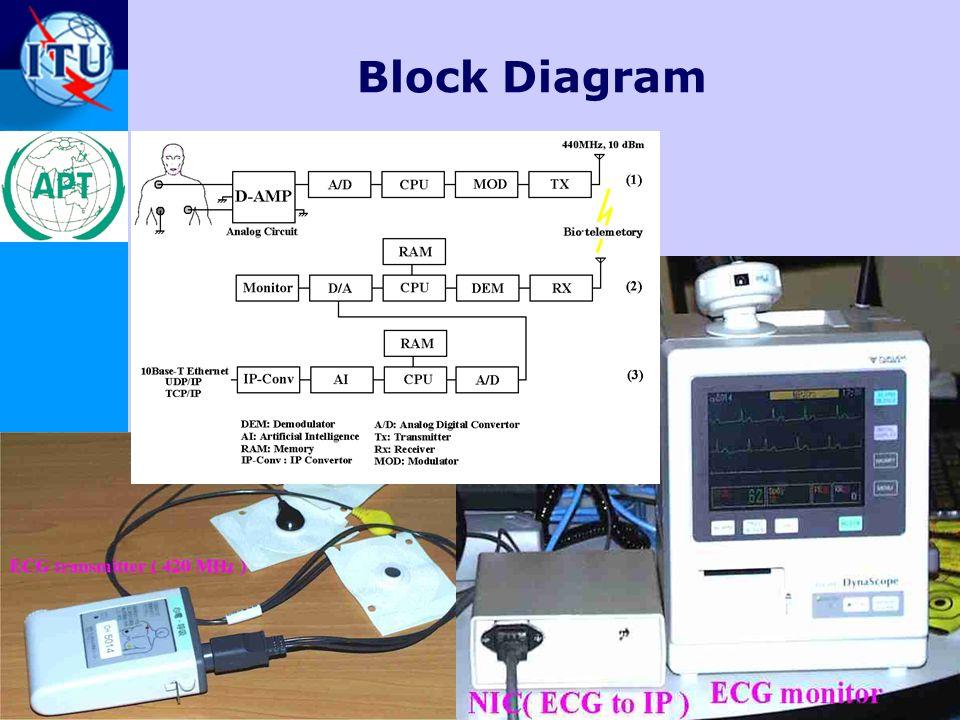 ITU-T 11 23-25 May 2003 Workshop on Standardization in E-health Block Diagram