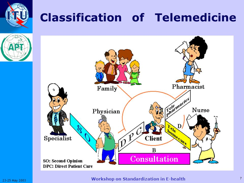 ITU-T 7 23-25 May 2003 Workshop on Standardization in E-health Classification of Telemedicine