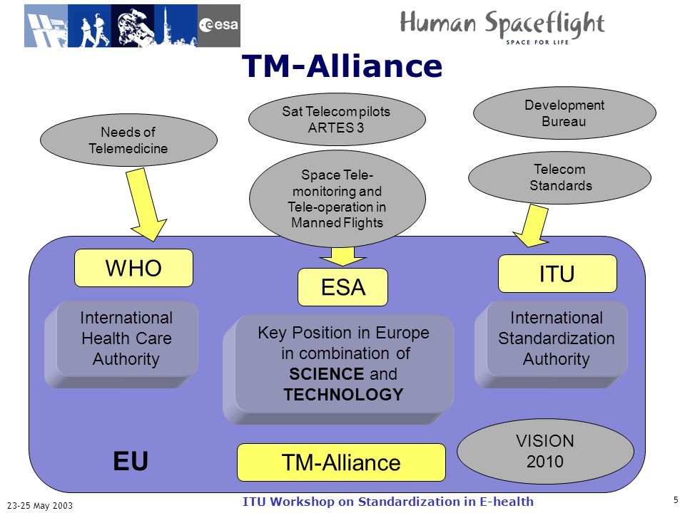 ITU-T May 2003 ITU Workshop on Standardization in E-health TM-Alliance Key Position in Europe in combination of SCIENCE and TECHNOLOGY Sat Telecom pilots ARTES 3 TM-Alliance ITU WHO VISION 2010 Space Tele- monitoring and Tele-operation in Manned Flights ESA Needs of Telemedicine Telecom Standards International Health Care Authority International Standardization Authority EU Development Bureau