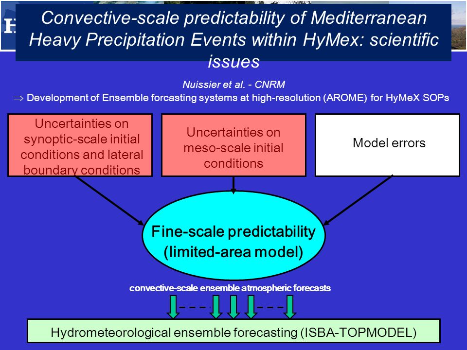 TTM1-a High-resolution ensemble hydrometeorological modelling for quantification of uncertainties (implementation plan available at http://www.hymex.org) NameInstitution, Country emailSpecific task Davolio SilvioISAC CNR, Italys.davolio@isac.cnr.it Homar Sanatner VictorUIB, Spainvictor.homar@uib.esCoordination Montani AndreaARPA-SIMC, Italyamontani@arpa.emr.itCoordination / provision of COSMO-LEPS fields Nuissier Olivier CNRM-GAME (M é t é o-France & CNRS) olivier.nuissier@meteo.fr French contact/ provision of AROME- EPS fields B é atrice Vincendon CNRM-GAME (M é t é o-France & CNRS) Beatrice.vincendon@meteo.