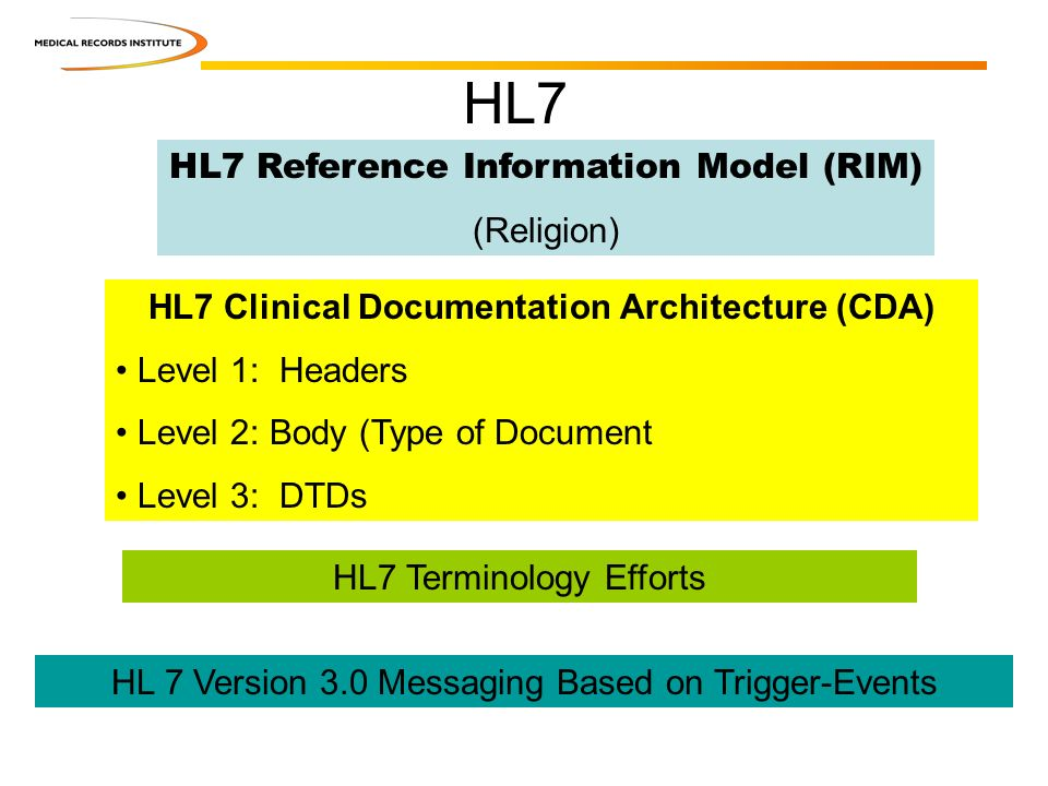 HL 7 Version 3.0 Messaging Based on Trigger-Events HL7 Terminology Efforts HL7 Clinical Documentation Architecture (CDA) Level 1: Headers Level 2: Body (Type of Document Level 3: DTDs HL7 Reference Information Model (RIM) (Religion) HL7