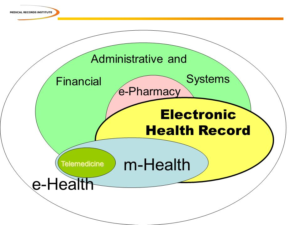Electronic Health Record e-Health m-Health e-Pharmacy Administrative and Financial Systems Telemedicine