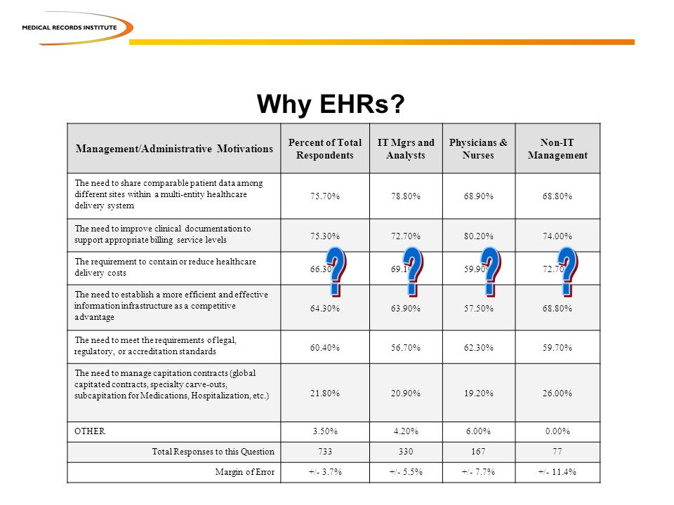 Why EHRs? Management/Administrative Motivations Percent of Total Respondents IT Mgrs and Analysts Physicians & Nurses Non-IT Management The need to sh