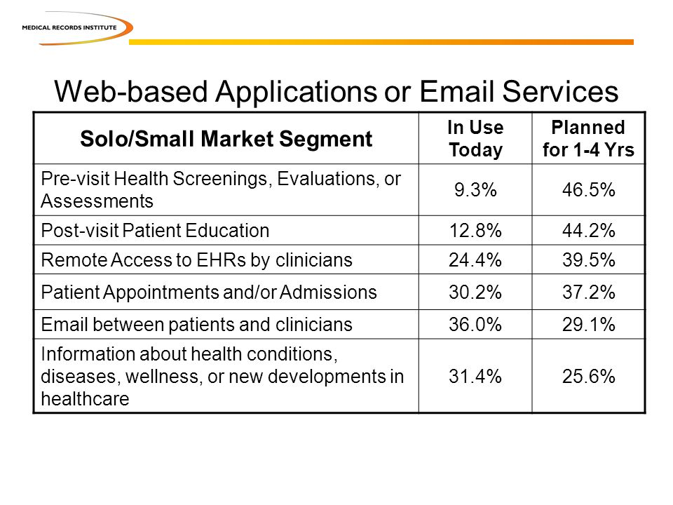 Solo/Small Market Segment In Use Today Planned for 1-4 Yrs Pre-visit Health Screenings, Evaluations, or Assessments 9.3%46.5% Post-visit Patient Education12.8%44.2% Remote Access to EHRs by clinicians24.4%39.5% Patient Appointments and/or Admissions30.2%37.2% Email between patients and clinicians36.0%29.1% Information about health conditions, diseases, wellness, or new developments in healthcare 31.4%25.6% Web-based Applications or Email Services