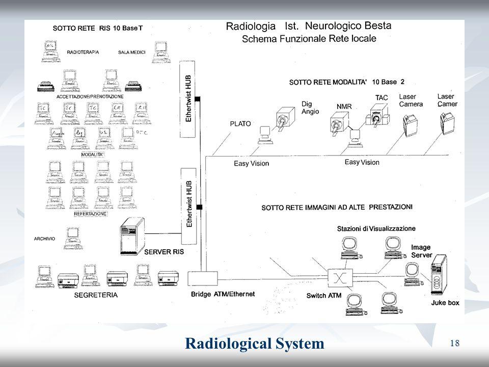 18 Radiological System